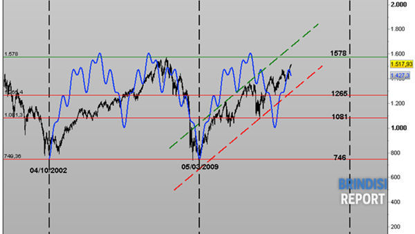 Analisi ciclica indice S&P 500