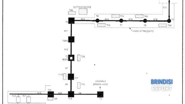 Lo schema del nastro trasportatore - asse attrezzato Enel