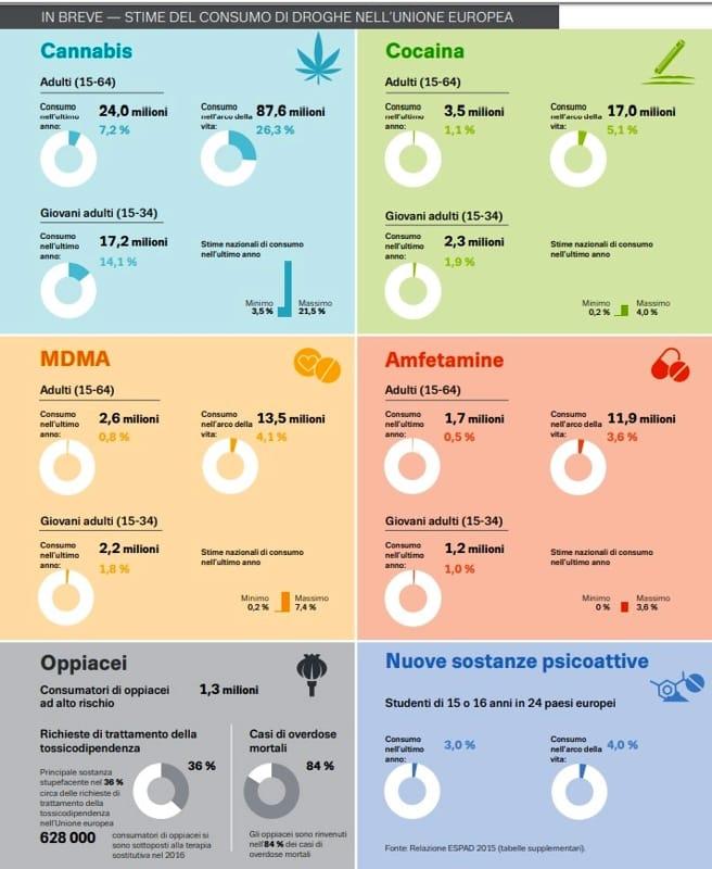 Stima consumo droghe in Europa-2