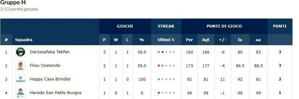 Classifica girone-2