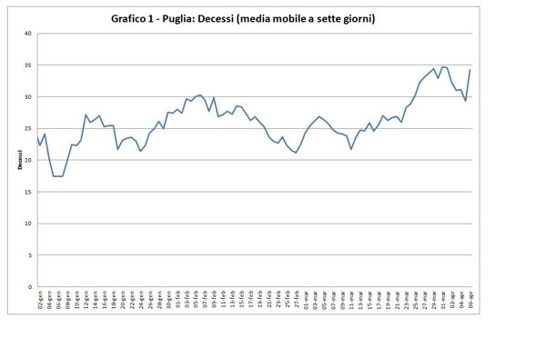 Media mobile decessi in Puglia-2