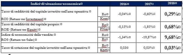 Indicatori economici consorzio Asi(1)-2